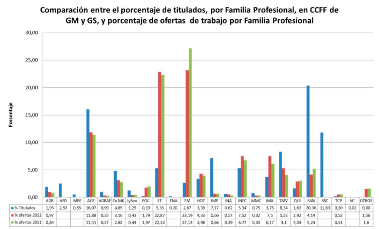 Inserción Laboral De La Fp Y Previsiones Del Mercado Laboral
